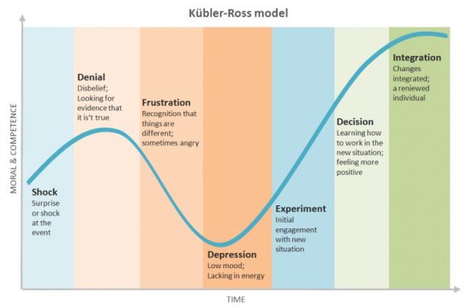 kubler-ross-model__-e1433360308500